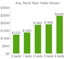 Graph of average rent prices for Valley Stream